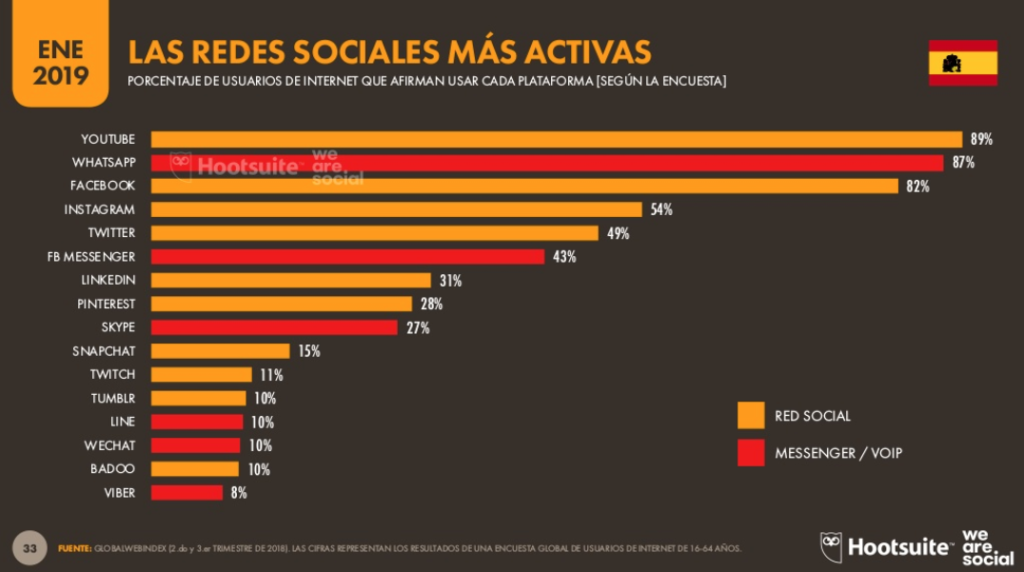 ranking redes sociales