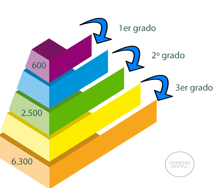 relación entres los tipos de contactos de linkedinde primer, segundo y tercer orden