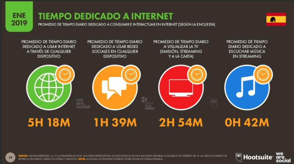 tiempo de uso de redes sociales