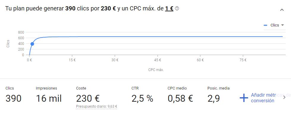 Grafica de CPC del planificador de googel