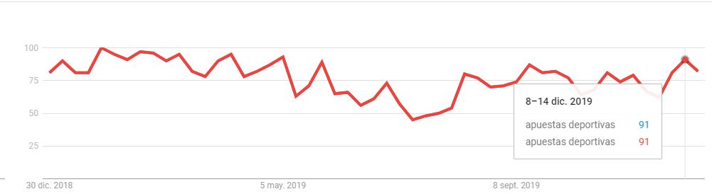 Interés de casas de apuestas en Google Trends