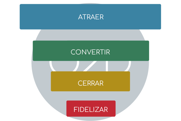 Técnicas para marketing viral y optimización de funnel