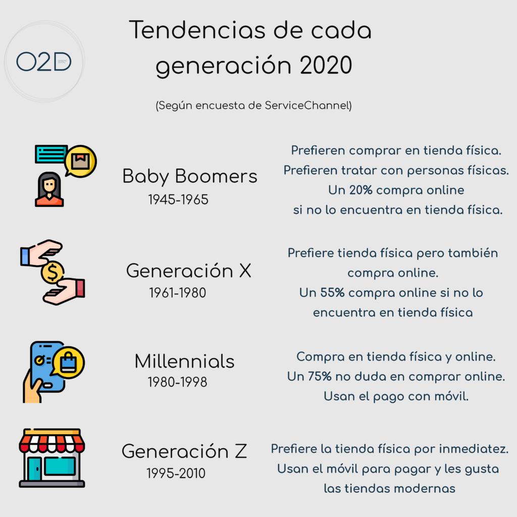 Consumo de medios según cada generación: millennials, generación x, generación z, baby boomers.